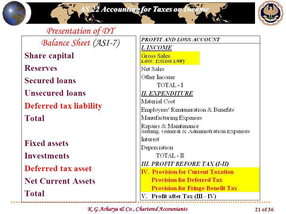 AS 22 Accounting for Taxes on Income K.G.Acharya & Co., Chartered Accountants 21 of 36 Presentation of DT Balance Sheet (ASI-7) Share capital Reserves Secured loans Unsecured loans Deferred tax liability Total Fixed assets Investments Deferred tax asset Net Current Assets Total