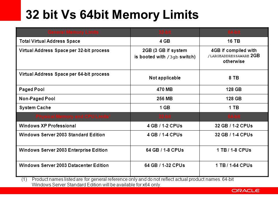 32 bit Vs 64bit Memory Limits General Memory Limits32-bit64-bit Total Virtual Address Space4 GB16 TB Virtual Address Space per 32-bit process2GB (3 GB