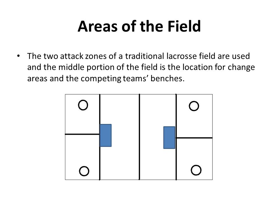 Areas of the Field The two attack zones of a traditional lacrosse field are used and the middle portion of the field is the location for change areas