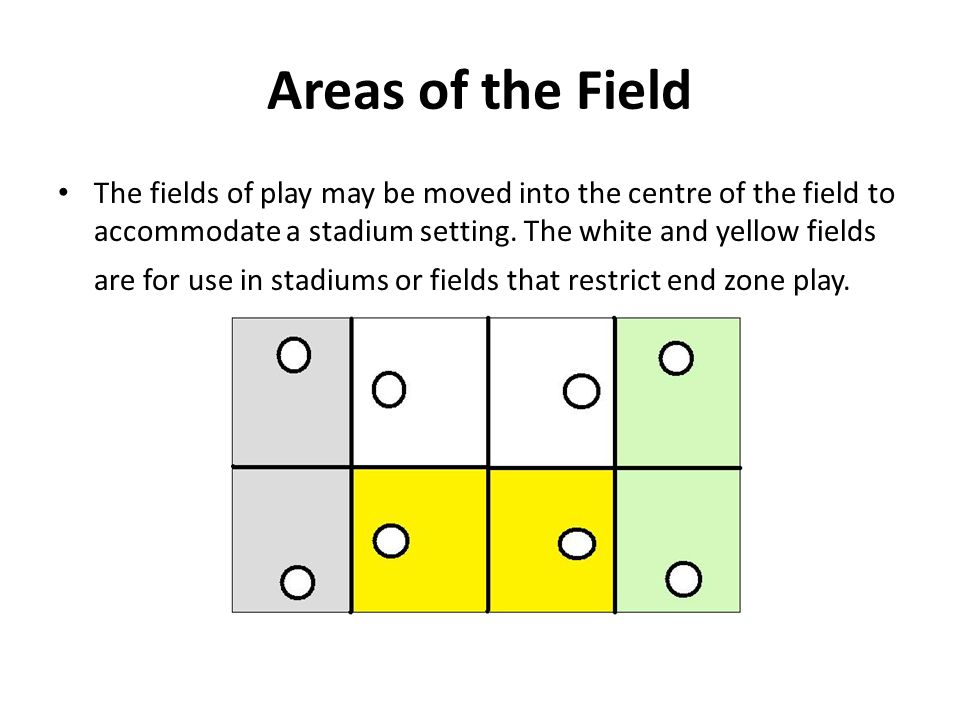 Areas of the Field The fields of play may be moved into the centre of the field to accommodate a stadium setting. The white and yellow fields are for