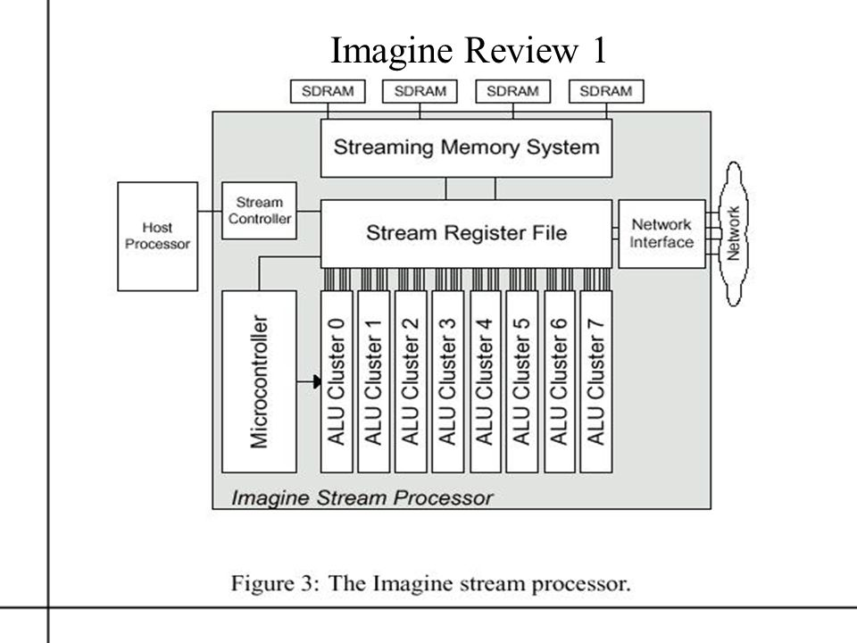 Why are We Using Imagine.