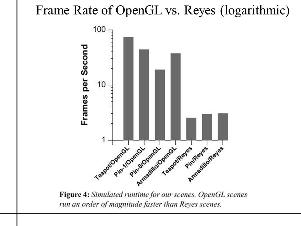 Frame Rate of OpenGL vs. Reyes (logarithmic)