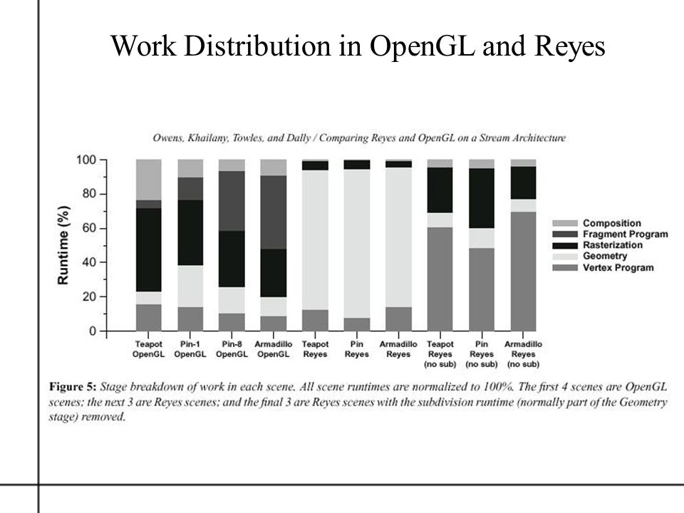 Work Distribution in OpenGL and Reyes