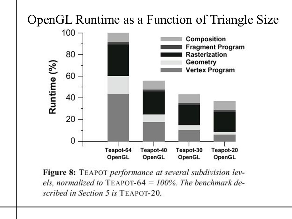 OpenGL Runtime as a Function of Triangle Size