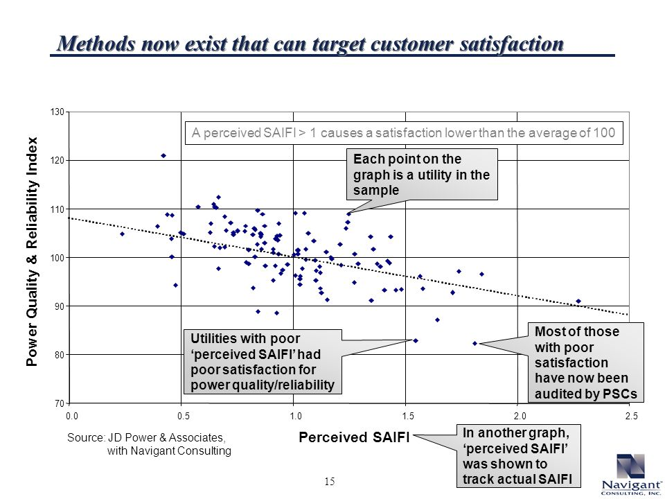 15 Perceived SAIFI Power Quality & Reliability Index A perceived SAIFI > 1 causes a satisfaction lower than the average of 100 Source: JD Power & Associates, with Navigant Consulting Methods now exist that can target customer satisfaction Each point on the graph is a utility in the sample In another graph, perceived SAIFI was shown to track actual SAIFI Utilities with poor perceived SAIFI had poor satisfaction for power quality/reliability Most of those with poor satisfaction have now been audited by PSCs
