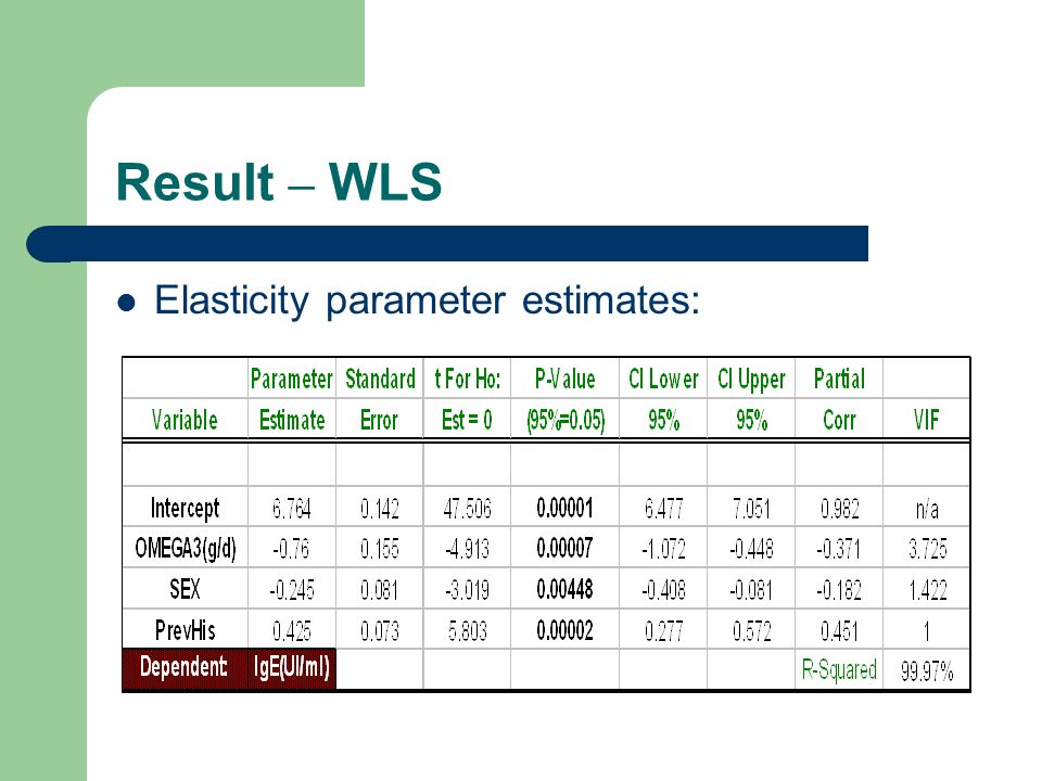 Result – WLS Elasticity parameter estimates:
