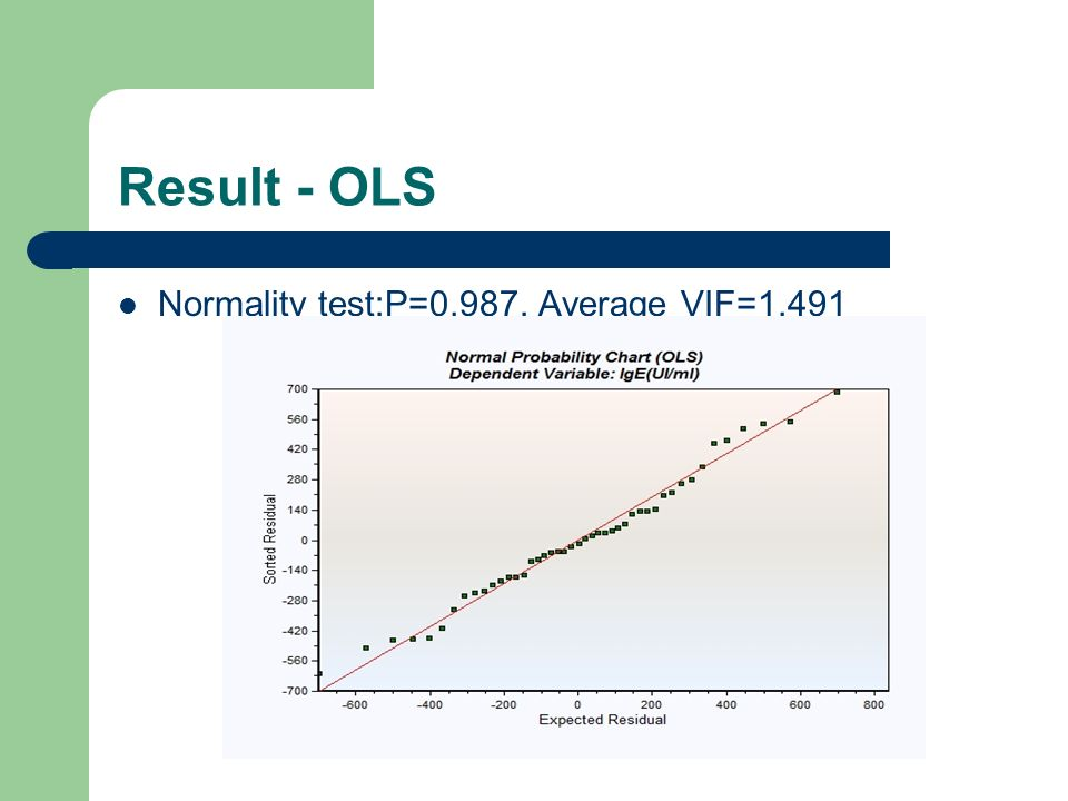 Result - OLS Normality test:P=0.987, Average VIF=1.491