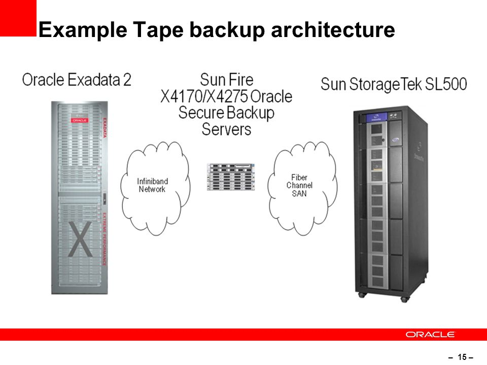 – 15 – Example Tape backup architecture