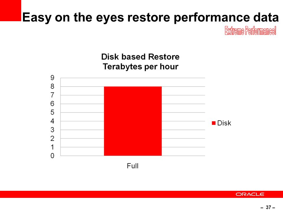 – 37 – Easy on the eyes restore performance data