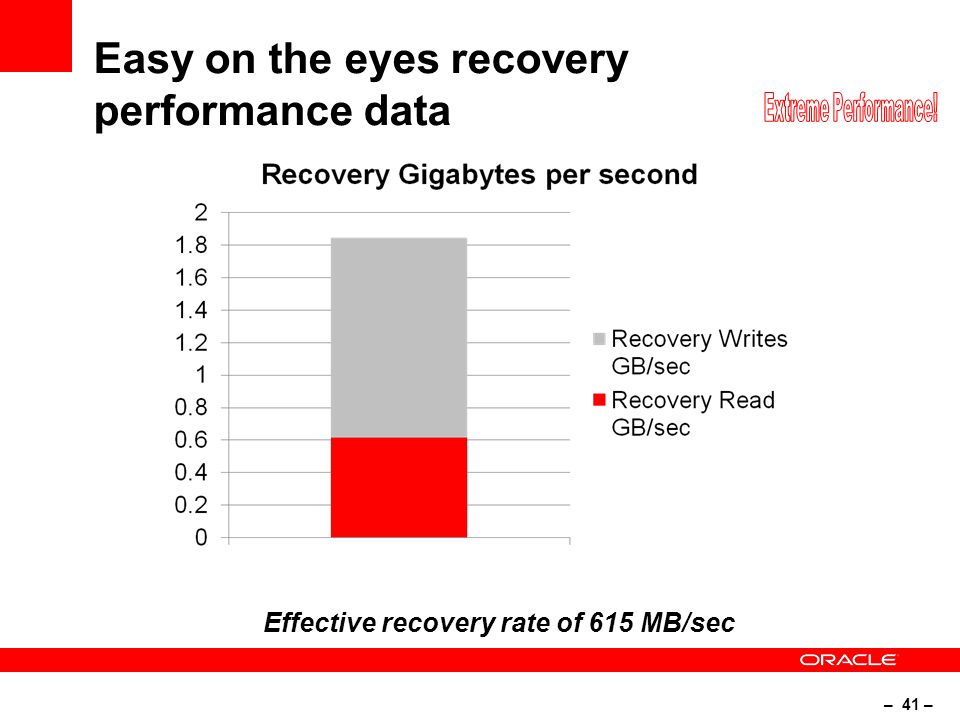 – 41 – Easy on the eyes recovery performance data Effective recovery rate of 615 MB/sec