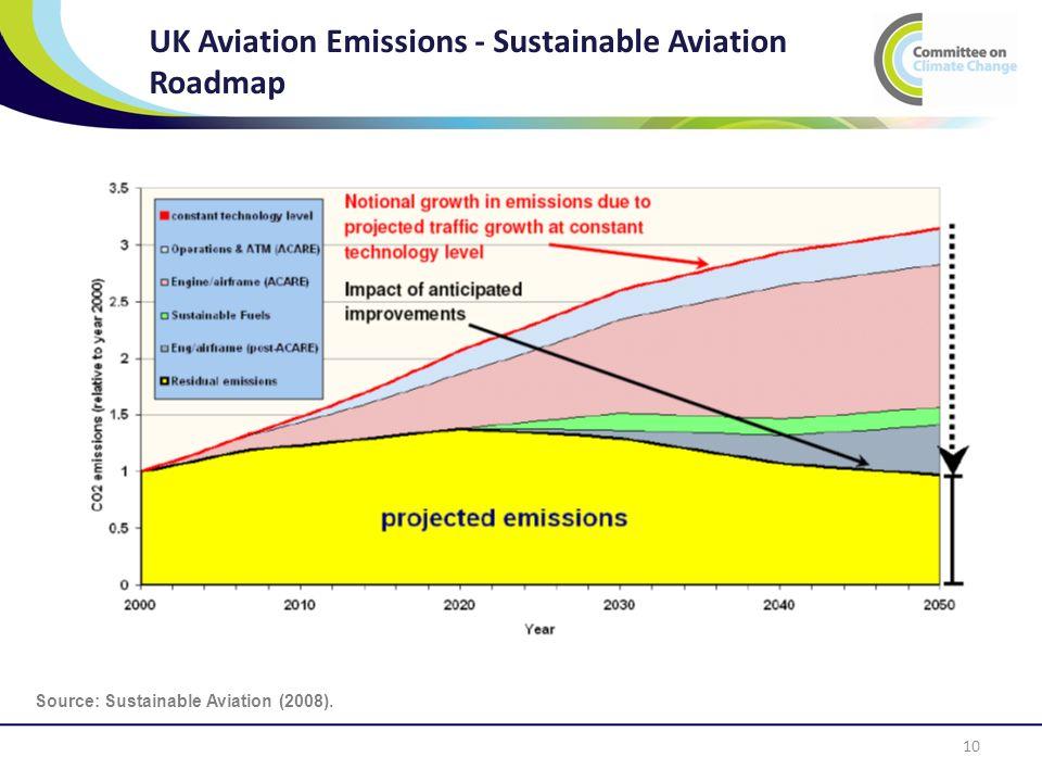 UK Aviation Emissions - Sustainable Aviation Roadmap 10 Source: Sustainable Aviation (2008).