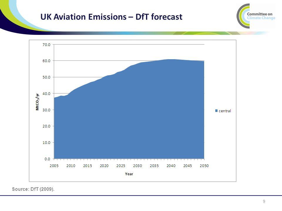 UK Aviation Emissions – DfT forecast 9 Source: DfT (2009).