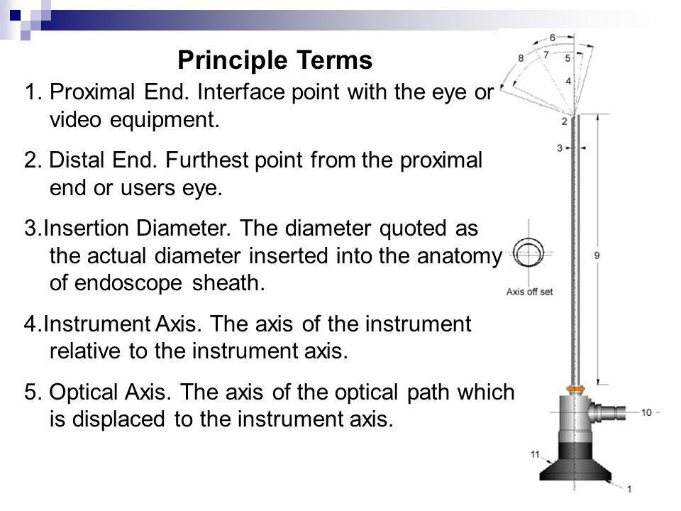 6.Angle of View. The agular value of displacement to the optical axis.