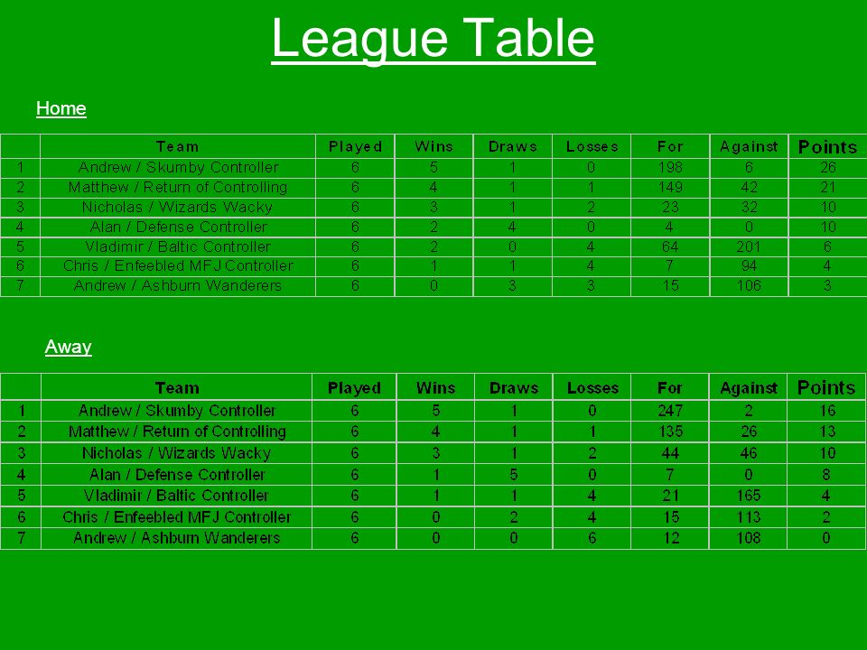 League Table Home Away