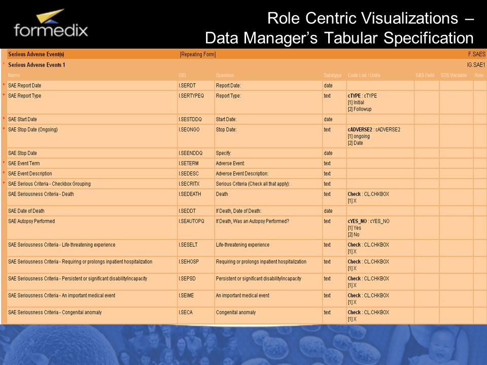 Role Centric Visualizations – Data Managers Tabular Specification
