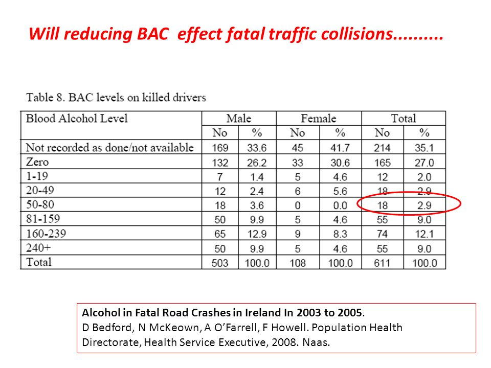 Will reducing BAC effect fatal traffic collisions..........