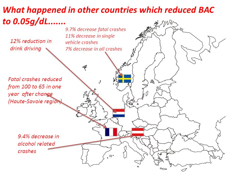 What happened in other countries which reduced BAC to 0.05g/dL
