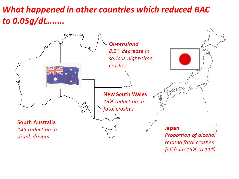 What happened in other countries which reduced BAC to 0.05g/dL.......