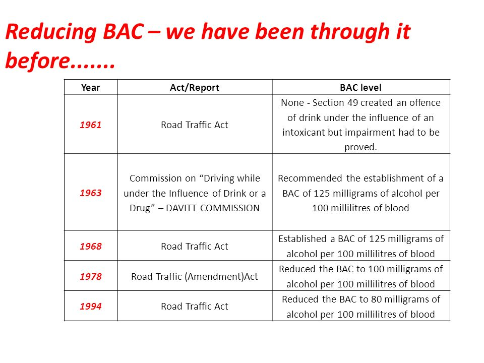 Reducing BAC – we have been through it before