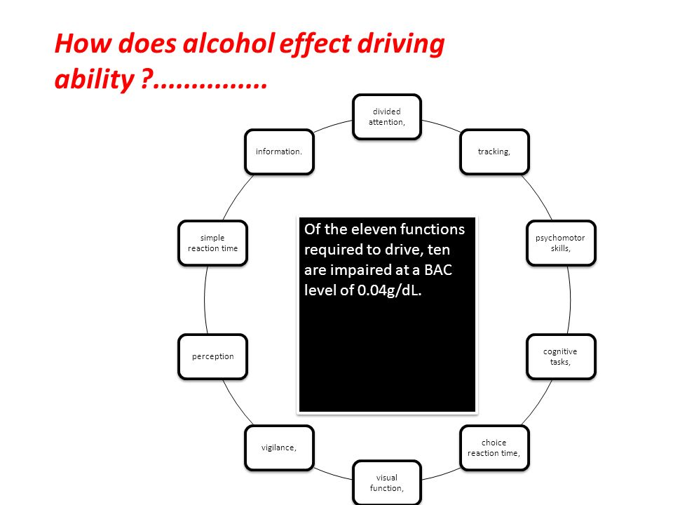 Of the eleven functions required to drive, ten are impaired at a BAC level of 0.04g/dL. How does alcohol effect driving ability ?...............