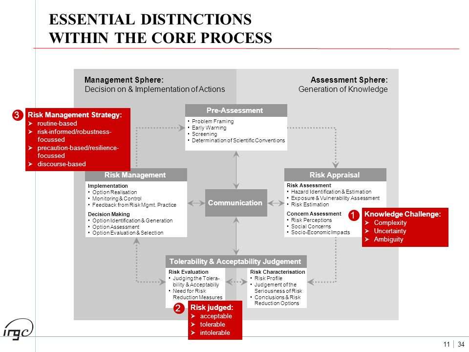 11 34 ESSENTIAL DISTINCTIONS WITHIN THE CORE PROCESS Assessment Sphere: Generation of Knowledge Management Sphere: Decision on & Implementation of Act