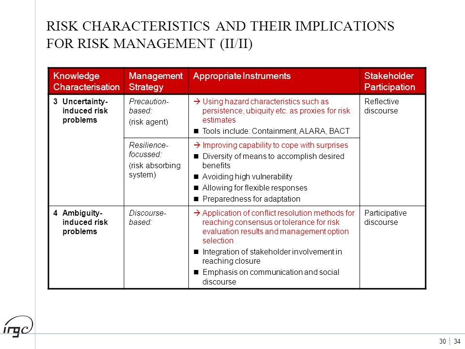 30 34 RISK CHARACTERISTICS AND THEIR IMPLICATIONS FOR RISK MANAGEMENT (II/II) Knowledge Characterisation Management Strategy Appropriate InstrumentsSt
