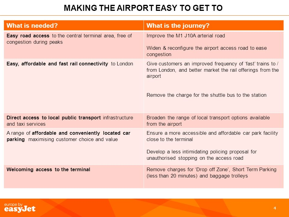 4 MAKING THE AIRPORT EASY TO GET TO What is needed What is the journey.
