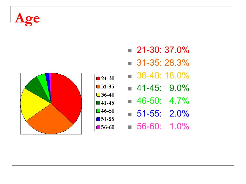 Age 21-30: 37.0% 31-35: 28.3% 36-40: 18.0% 41-45: 9.0% 46-50: 4.7% 51-55: 2.0% 56-60: 1.0%
