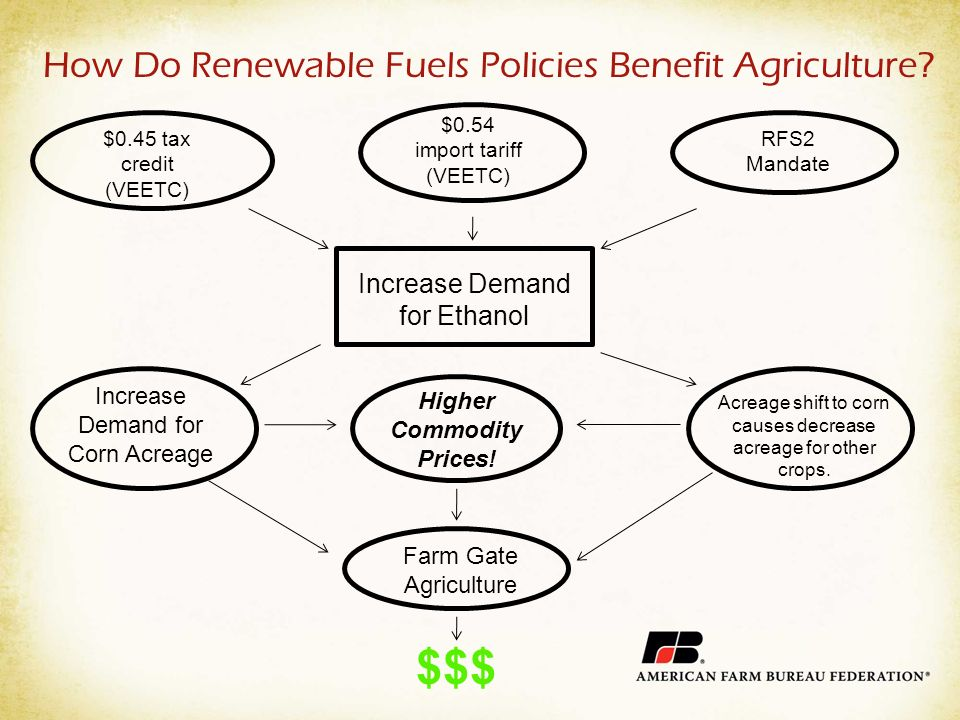 How Do Renewable Fuels Policies Benefit Agriculture.