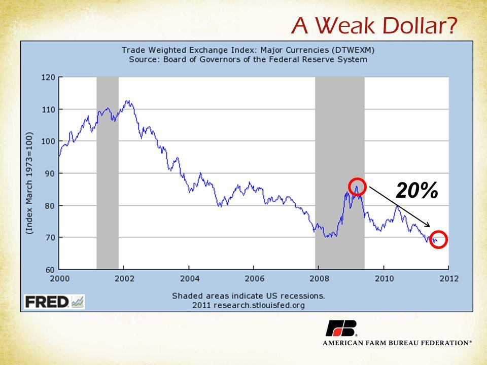 A Weak Dollar 20%