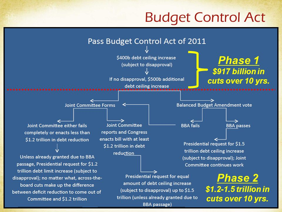 Budget Control Act Phase 1 $917 billion in cuts over 10 yrs.