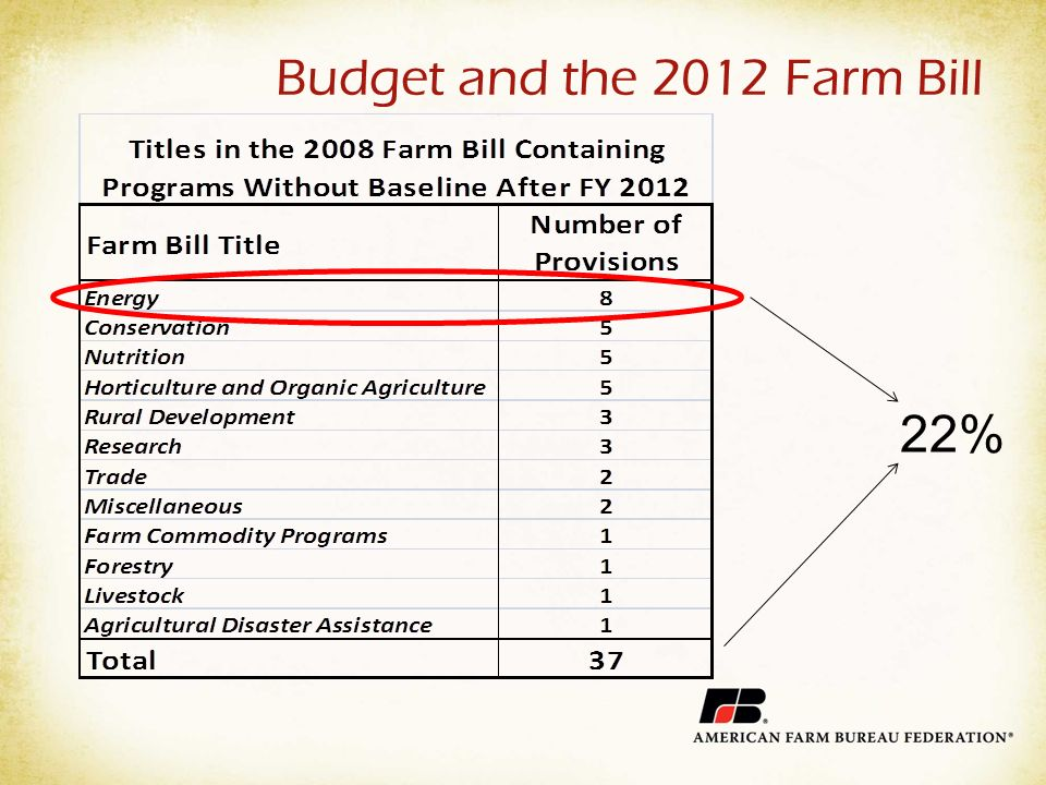 Budget and the 2012 Farm Bill 22%