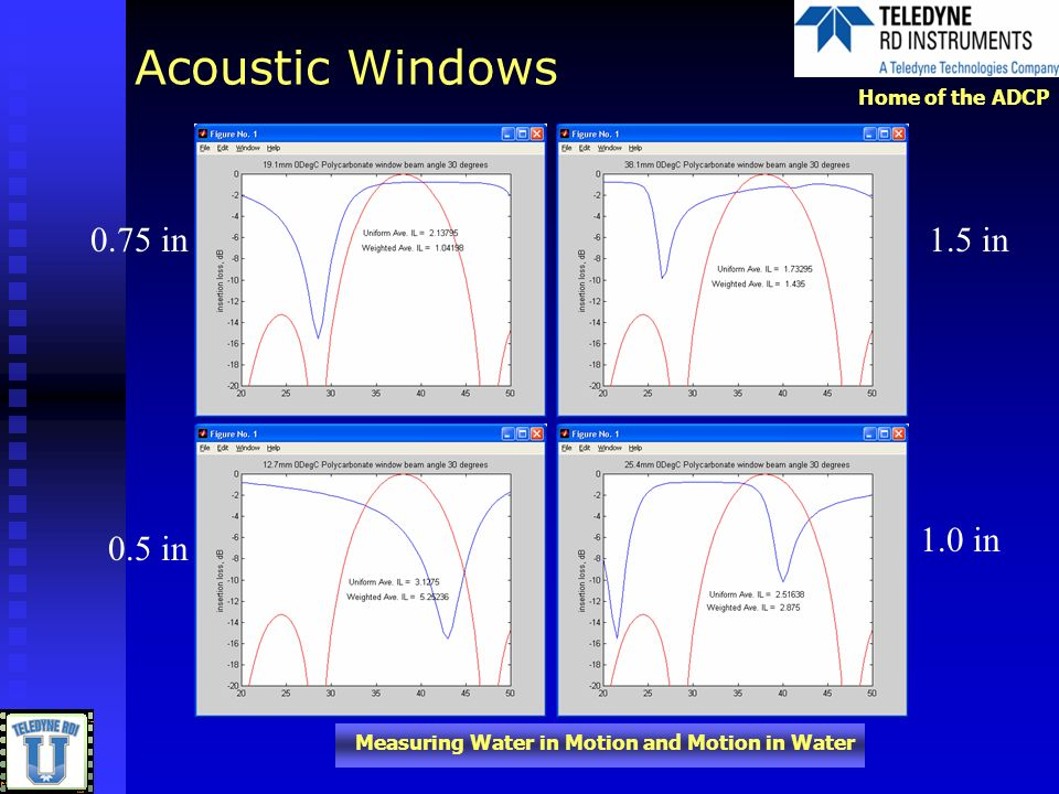 Home of the ADCP Measuring Water in Motion and Motion in Water Acoustic Windows 0.75 in1.5 in 0.5 in 1.0 in