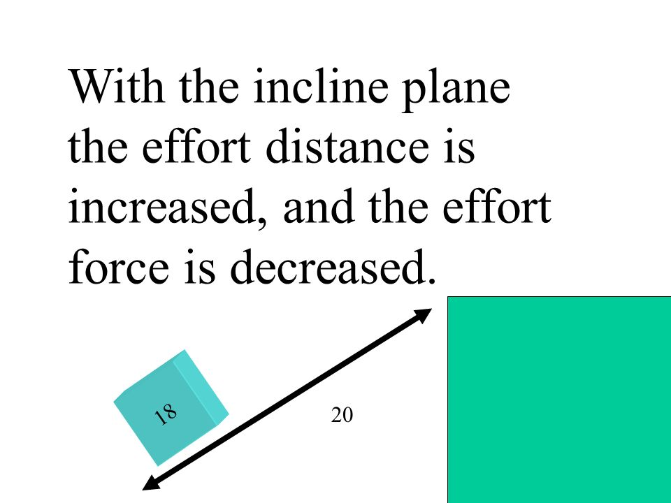 18 20 With the incline plane the effort distance is increased, and the effort force is decreased.