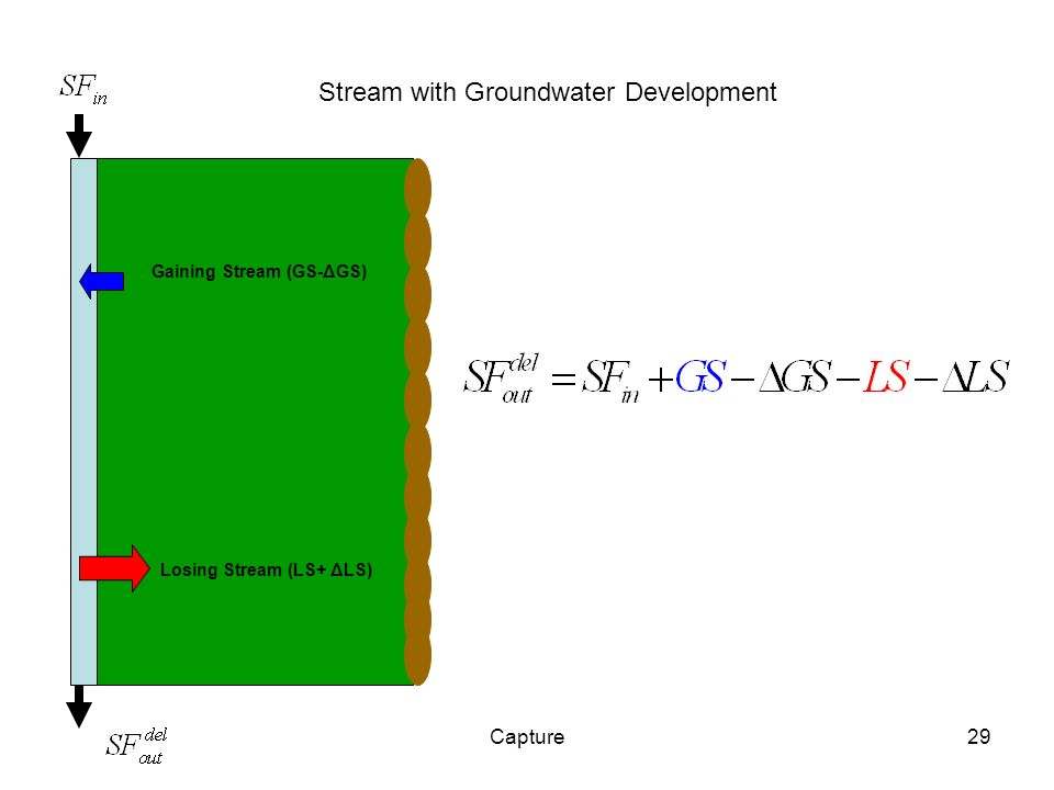 Capture29 Stream with Groundwater Development Gaining Stream (GS-ΔGS) Losing Stream (LS+ ΔLS)