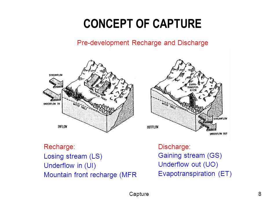 Capture9 CONCEPT OF CAPTURE Discharge by wells is thus a new discharge superimposed upon a previously stable system, and it must be balanced by an increase in recharge of the aquifer, or a decrease in the old natural discharge, or by a loss of storage in the aquifer, or by a combination of these.