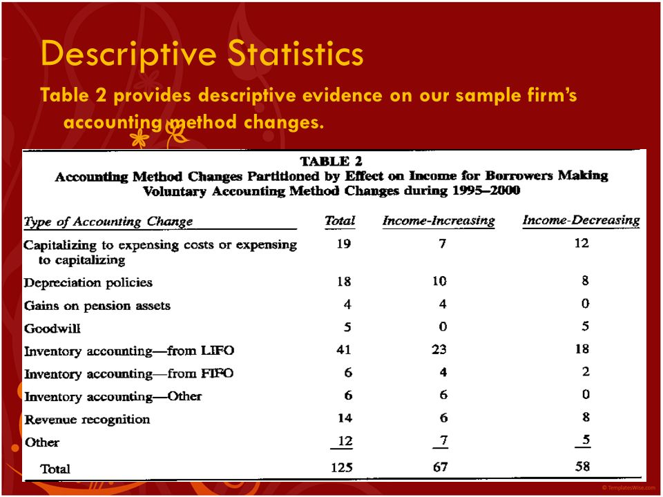 Descriptive Statistics Table 2 provides descriptive evidence on our sample firms accounting method changes.