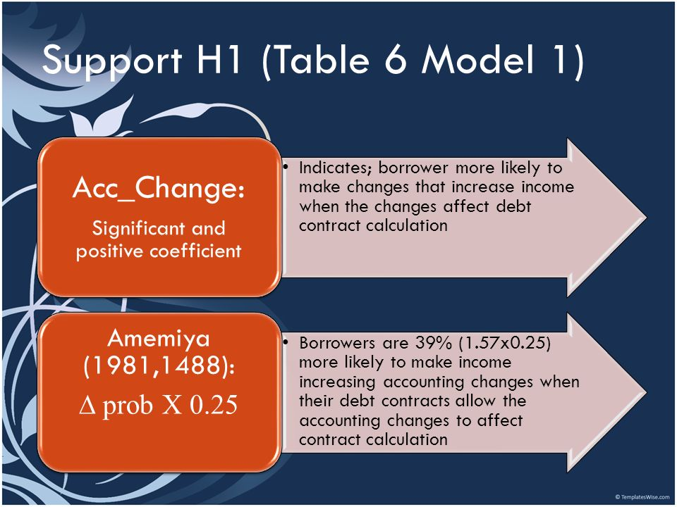 Support H1 (Table 6 Model 1) Indicates; borrower more likely to make changes that increase income when the changes affect debt contract calculation Ac