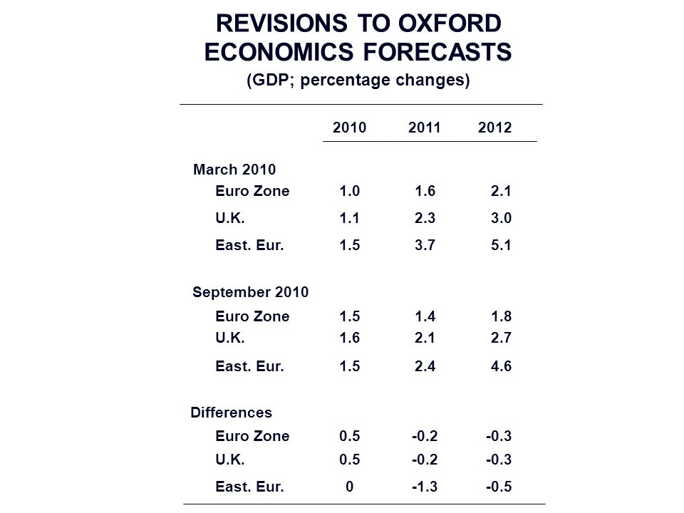 REVISIONS TO OXFORD ECONOMICS FORECASTS (GDP; percentage changes) 201020112012 Euro Zone1.01.62.1 U.K.1.12.33.0 East.