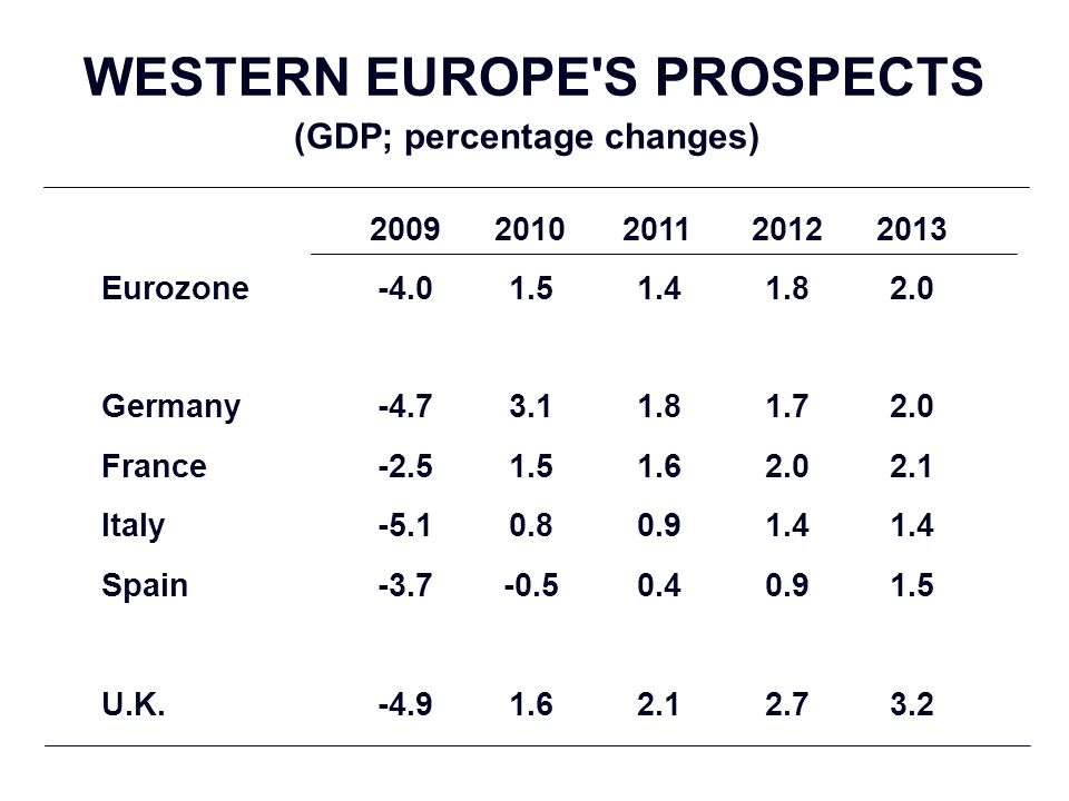 WESTERN EUROPE S PROSPECTS (GDP; percentage changes) 20092010201120122013 Eurozone-4.01.51.41.82.0 Germany-4.73.11.81.72.0 France-2.51.51.62.02.1 Italy-5.10.80.91.4 Spain-3.7-0.50.40.91.5 U.K.-4.91.62.12.73.2