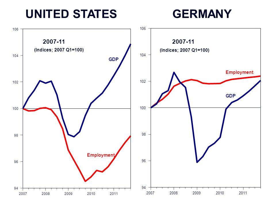4.0 20072008200920102011 94 96 98 100 102 104 106 Employment GDP Employment GDP 2007-11 20072008200920102011 94 96 98 100 102 104 106 2007-11 Employment GDP GERMANY UNITED STATES (Indices;2007 Q1=100) (Indices;2007 Q1=100)