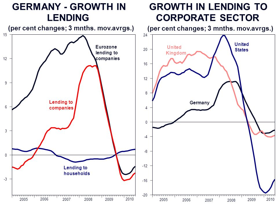 GROWTH IN LENDING TO CORPORATE SECTOR (per cent changes; 3 mnths.