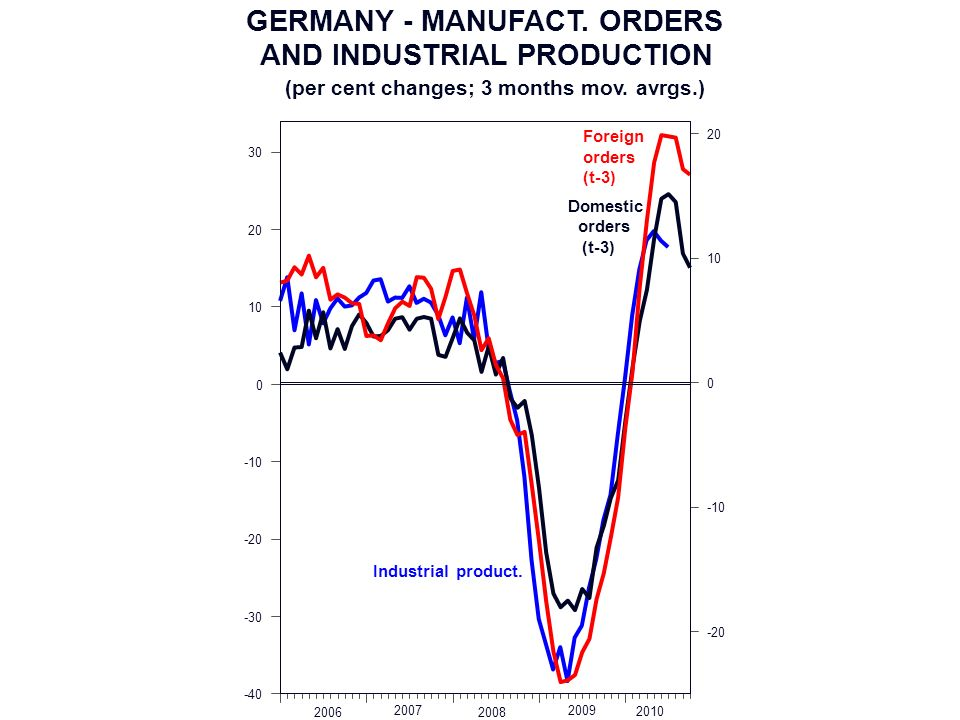 GERMANY - MANUFACT. ORDERS AND INDUSTRIAL PRODUCTION (per cent changes; 3 months mov.