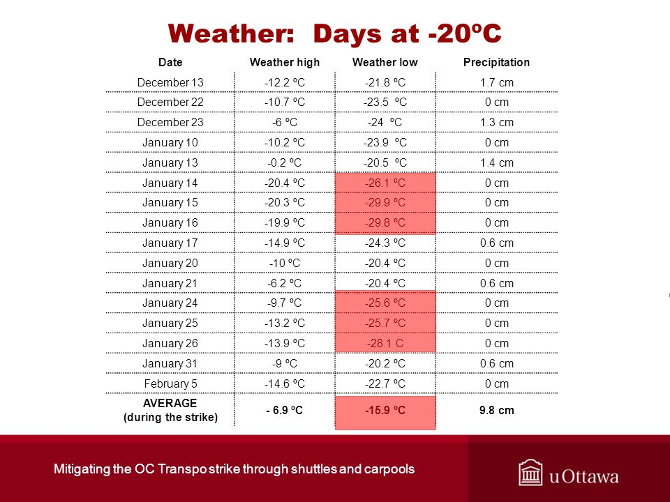 Weather: Days at -20ºC DateWeather highWeather lowPrecipitation December 13-12.2 ºC-21.8 ºC1.7 cm December 22-10.7 ºC-23.5 ºC0 cm December 23-6 ºC-24 ºC1.3 cm January 10-10.2 ºC-23.9 ºC0 cm January 13-0.2 ºC-20.5 ºC1.4 cm January 14-20.4 ºC-26.1 ºC0 cm January 15-20.3 ºC-29.9 ºC0 cm January 16-19.9 ºC-29.8 ºC0 cm January 17-14.9 ºC-24.3 ºC0.6 cm January 20-10 ºC-20.4 ºC0 cm January 21-6.2 ºC-20.4 ºC0.6 cm January 24-9.7 ºC-25.6 ºC0 cm January 25-13.2 ºC-25.7 ºC0 cm January 26-13.9 ºC-28.1 C0 cm January 31-9 ºC-20.2 ºC0.6 cm February 5-14.6 ºC-22.7 ºC0 cm AVERAGE (during the strike) - 6.9 ºC-15.9 ºC9.8 cm Mitigating the OC Transpo strike through shuttles and carpools