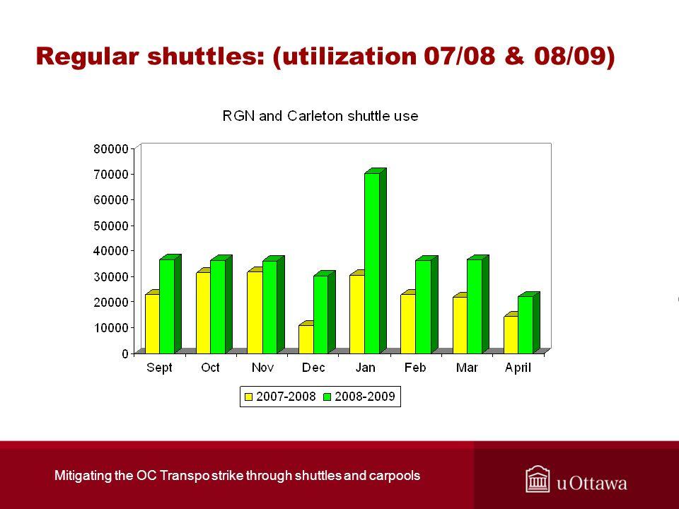 Regular shuttles: (utilization 07/08 & 08/09) Mitigating the OC Transpo strike through shuttles and carpools