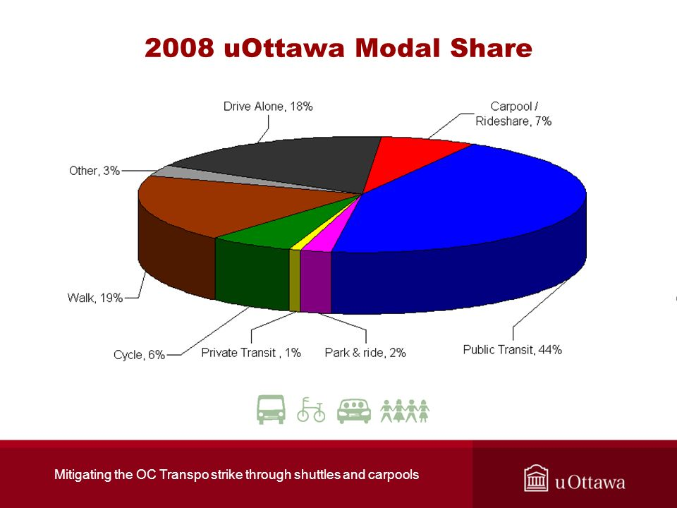 2008 uOttawa Modal Share Mitigating the OC Transpo strike through shuttles and carpools