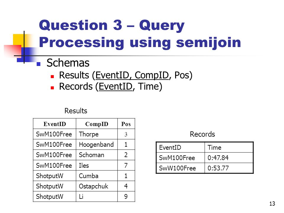 13 Question 3 – Query Processing using semijoin Schemas Results (EventID, CompID, Pos) Records (EventID, Time) EventIDCompIDPos SwM100FreeThorpe 3 SwM