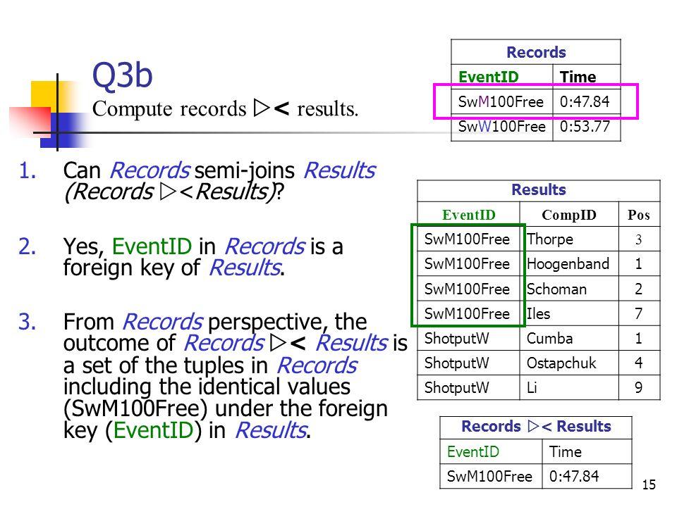 15 Q3b Compute records < results. Results EventIDCompIDPos SwM100FreeThorpe 3 SwM100FreeHoogenband1 SwM100FreeSchoman2 SwM100FreeIles7 ShotputWCumba1