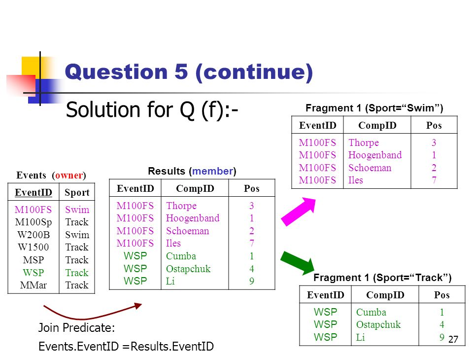 27 Question 5 (continue) Solution for Q (f):- Events (owner) EventIDSport M100FS M100Sp W200B W1500 MSP WSP MMar Swim Track Swim Track Results (member