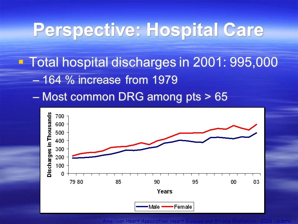 Perspective: Hospital Care Total hospital discharges in 2001: 995,000 –164 % increase from 1979 –Most common DRG among pts > 65 Total hospital dischar